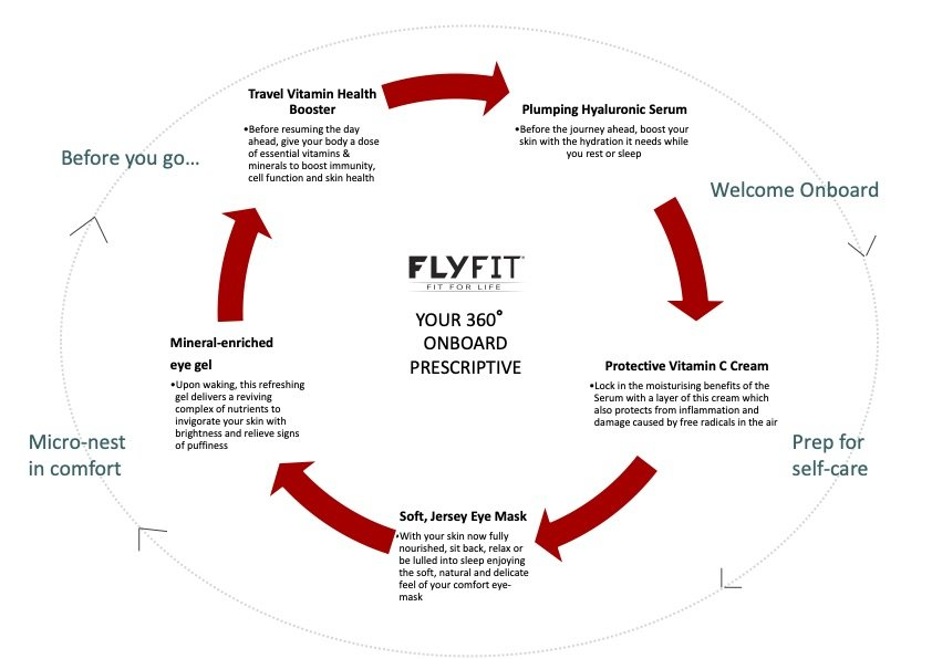 FlyFit mindful 360-degree approach to wellness